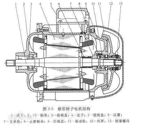 资讯中心 简述电动葫芦的锥形电机结构明细      锥形转子电动机的
